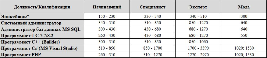 Зарплаты IT-специалистов