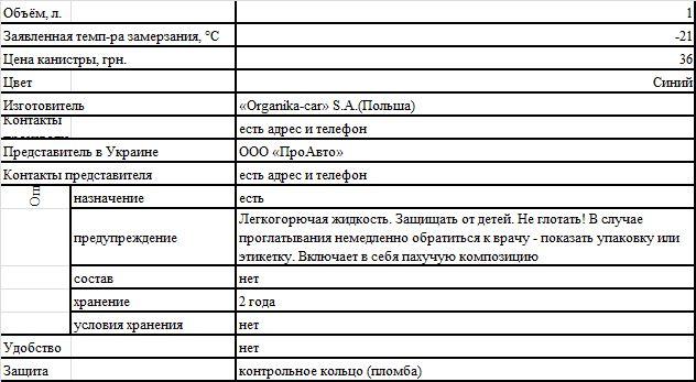 """Краткие характеристики Organika. Омыватель стекла """"Adixol A-21 –21 °C"""""""